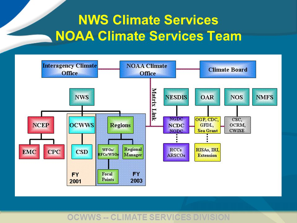 6 OCWWS -- CLIMATE SERVICES DIVISION NWS Climate Services NOAA Climate Services Team