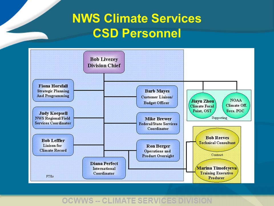 10 OCWWS -- CLIMATE SERVICES DIVISION NWS Climate Services Regional/Local Goals Goal 1: Organize and equip the regional and local offices with guidelines and tools to enhance climate services.