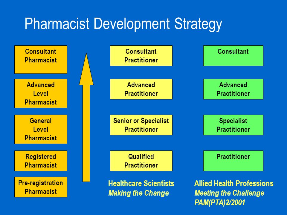 Pharmacist Development Strategy Qualified Practitioner Senior or Specialist Practitioner Advanced Practitioner Consultant Practitioner Healthcare Scie