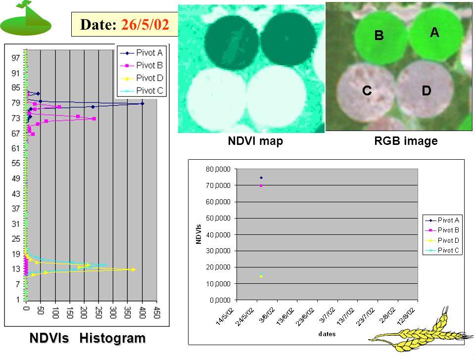 NDVIs Histogram Date: 26/5/02 NDVI mapRGB image