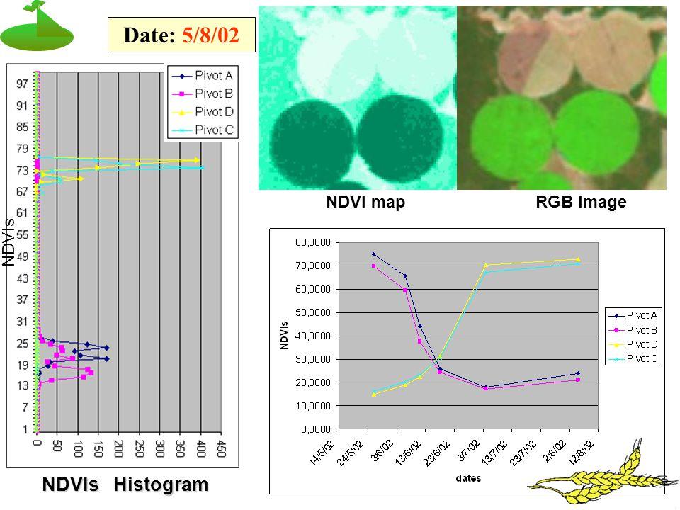 NDVIs Histogram Date: 5/8/02 NDVIs NDVI mapRGB image