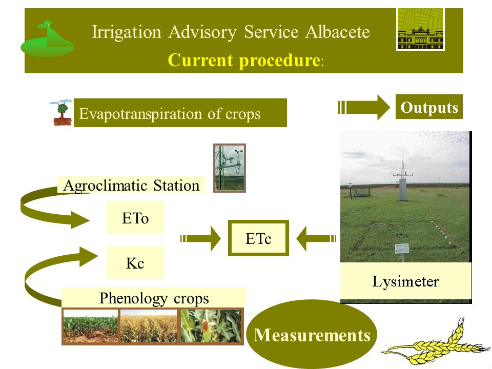 Kc Evapotranspiration of crops ETo Phenology crops Agroclimatic Station ETc Outputs Measurements Current procedure : Irrigation Advisory Service Albacete