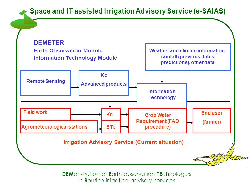 DEM onstration of E arth observation TE chnologies in R outine irrigation advisory services Space and IT assisted Irrigation Advisory Service (e-SAIAS) Irrigation Advisory Service (Current situation) DEMETER Information Technology Module Weather and climate information: rainfall (previous dates predictions), other data Information Technology Earth Observation Module Kc Advanced products Remote Sensing Field work Agrometeorological stations Kc ETo Crop Water Requirement (FAO procedure) End user (farmer)