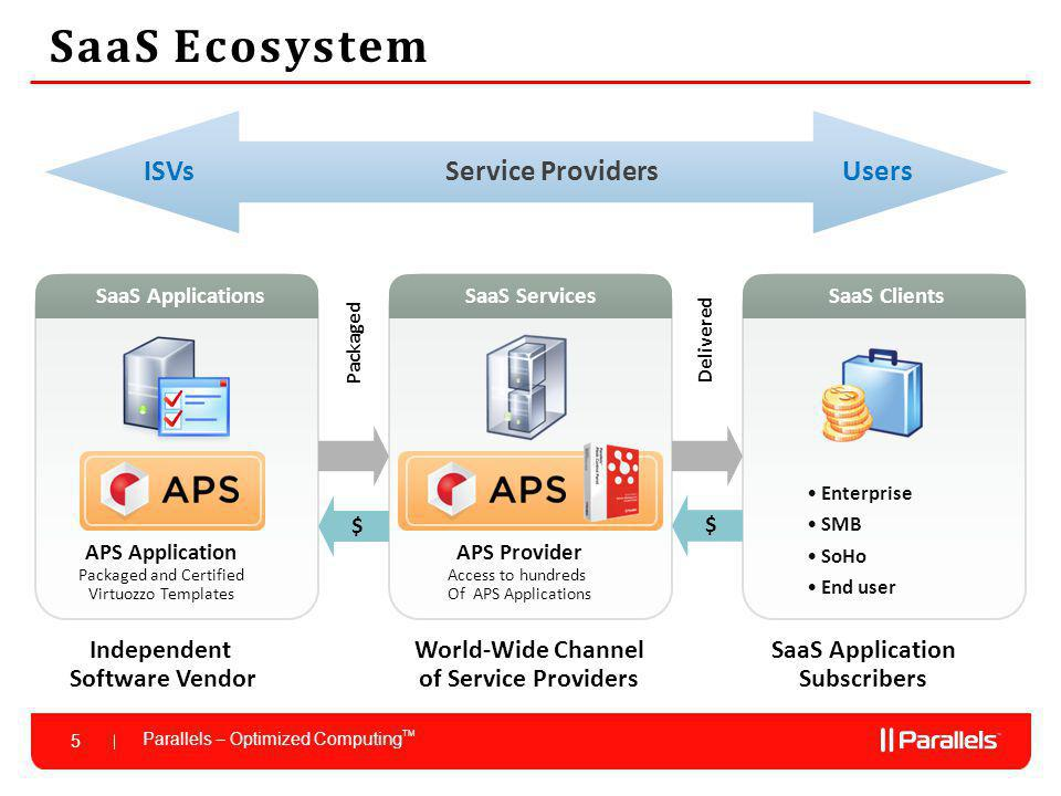 Parallels – Optimized Computing TM 5 SaaS Ecosystem Independent Software Vendor APS Application Packaged and Certified Virtuozzo Templates Service Providers ISVsUsers SaaS Application Subscribers World-Wide Channel of Service Providers APS Provider Access to hundreds Of APS Applications $ $ Packaged Delivered Enterprise SMB SoHo End user SaaS ClientsSaaS ServicesSaaS Applications