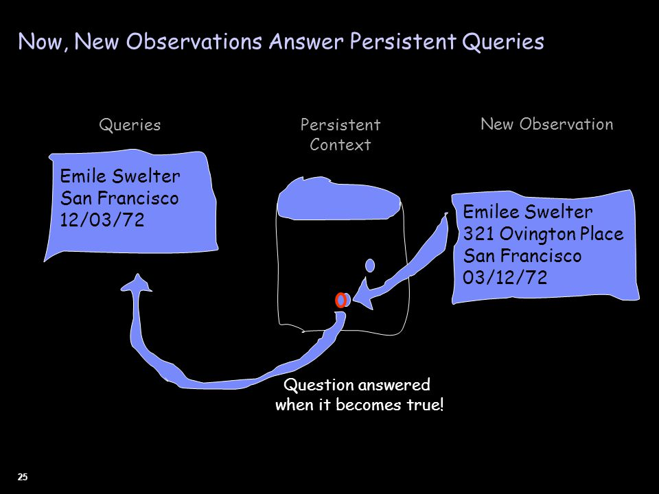 25 Question answered when it becomes true! Emilee Swelter 321 Ovington Place San Francisco 03/12/72 New Observation Persistent Context Emile Swelter S