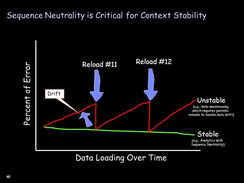 40 Stable (e.g., Analytics with Sequence Neutrality) Data Loading Over Time Percent of Error Reload #11 Reload #12 Unstable (e.g., data warehousing which requires periodic reloads to handle data drift) Drift Sequence Neutrality is Critical for Context Stability