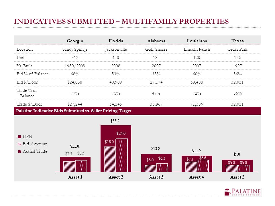 INDICATIVES SUBMITTED – MULTIFAMILY PROPERTIES Palatine Indicative Bids Submitted vs. Seller Pricing Target UPB Bid Amount Actual Trade $18.0 $5.0 $24