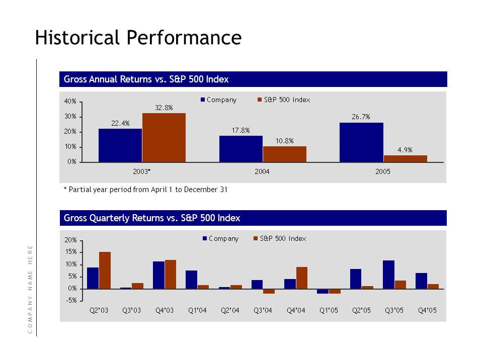 C O M P A N Y N A M E H E R E Historical Performance Gross Monthly Returns vs.