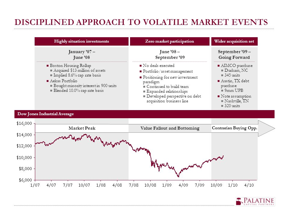 DISCIPLINED APPROACH TO VOLATILE MARKET EVENTS Boston Housing Rollup Acquired $13 million of assets Implied 8.6% cap rate basis Aekus Portfolio Bought