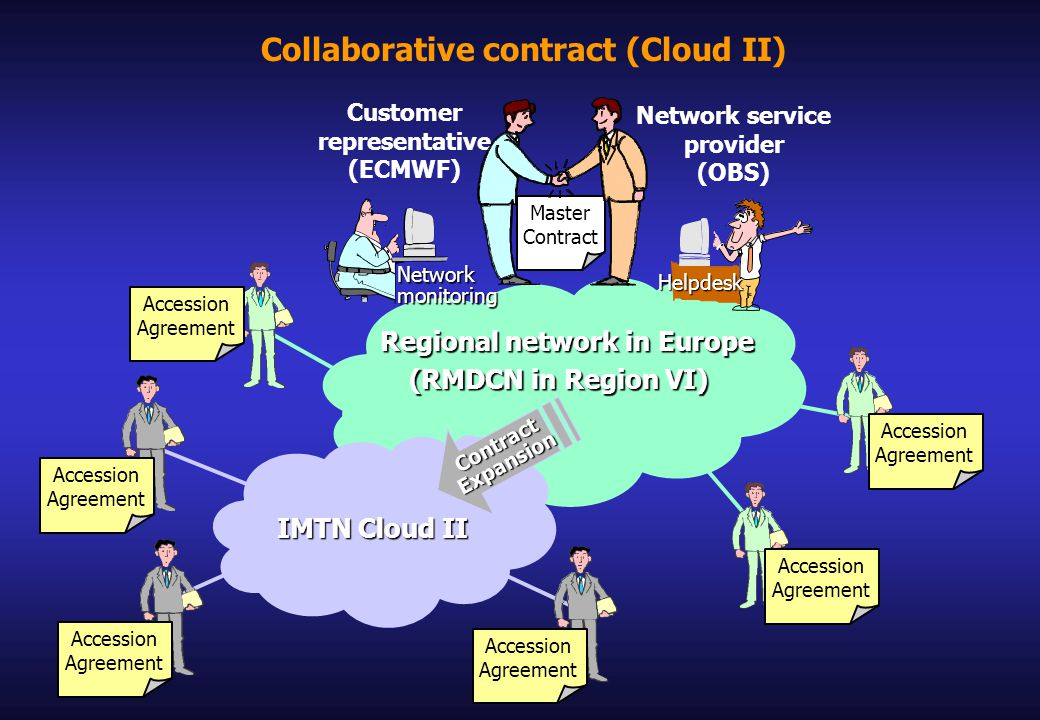 Collaborative contract (Cloud II) Network service provider (OBS) Master Contract Customer representative (ECMWF) Regional network in Europe Regional network in Europe (RMDCN in Region VI) (RMDCN in Region VI) Accession Agreement Accession Agreement Accession Agreement Networkmonitoring IMTN Cloud II Accession Agreement Accession Agreement Accession Agreement Helpdesk ContractExpansion