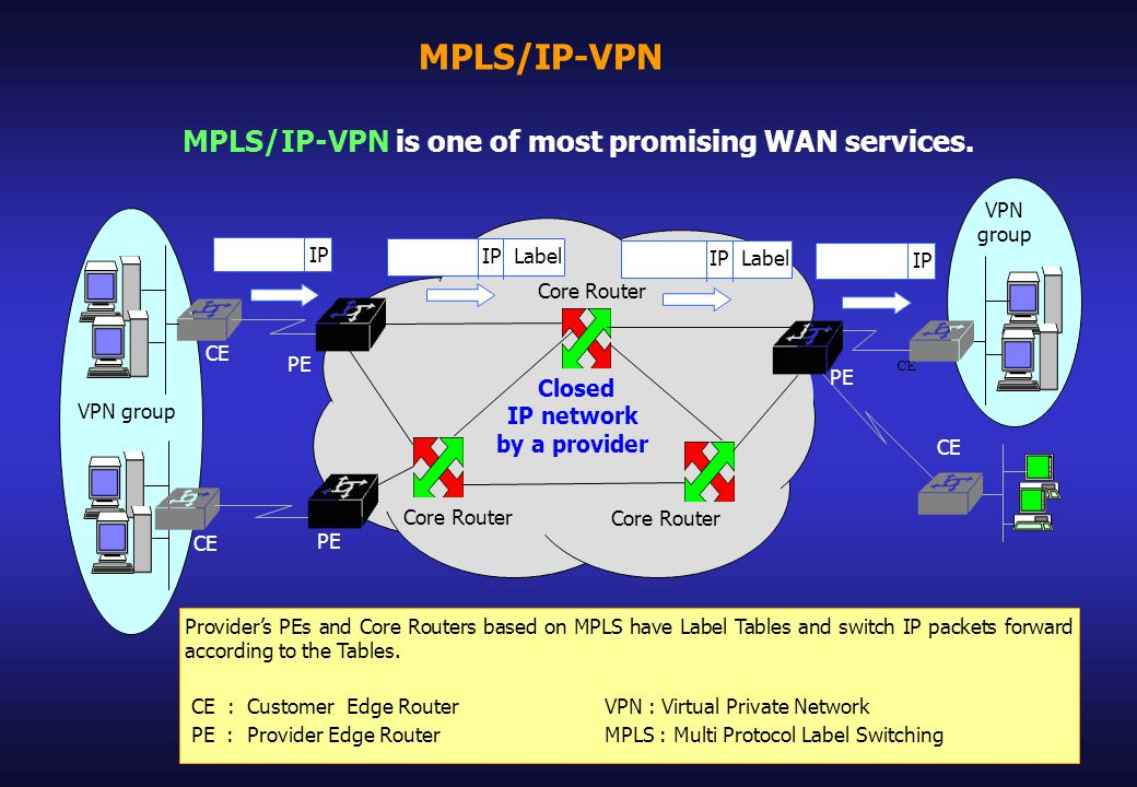 MPLS/IP-VPN Providers PEs and Core Routers based on MPLS have Label Tables and switch IP packets forward according to the Tables.