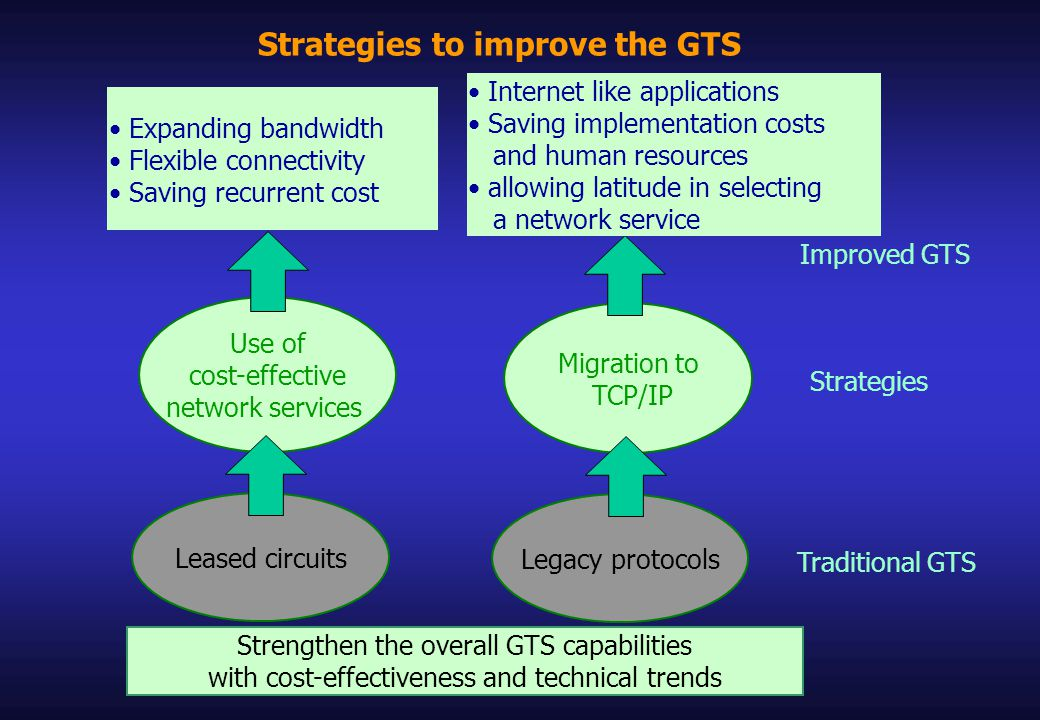 Strategies to improve the GTS Strengthen the overall GTS capabilities with cost-effectiveness and technical trends Migration to TCP/IP Use of cost-effective network services Strategies Leased circuits Legacy protocols Traditional GTS Improved GTS Internet like applications Saving implementation costs and human resources allowing latitude in selecting a network service Expanding bandwidth Flexible connectivity Saving recurrent cost