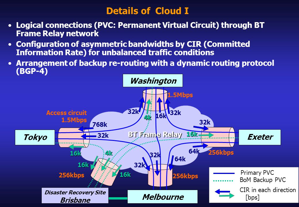 Details of Cloud I 1.5Mbps 256kbps Primary PVC BoM Backup PVC Access circuit 1.5Mbps 256kbps Exeter Melbourne Disaster Recovery Site Brisbane Tokyo Washington 768k 32k 16k 64k 32k CIR in each direction [bps] 32k 16k 16k 16k 16k 4k 4k BT Frame Relay Logical connections (PVC: Permanent Virtual Circuit) through BT Frame Relay network Configuration of asymmetric bandwidths by CIR (Committed Information Rate) for unbalanced traffic conditions Arrangement of backup re-routing with a dynamic routing protocol (BGP-4)