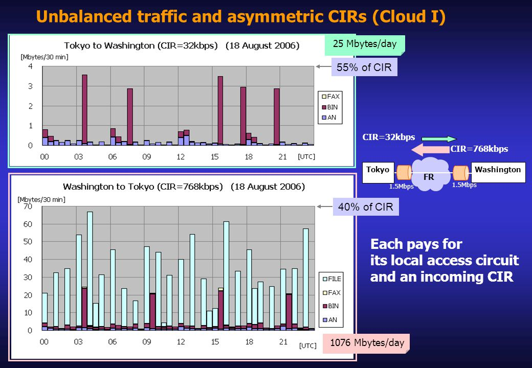Unbalanced traffic and asymmetric CIRs (Cloud I) 1076 Mbytes/day 40% of CIR 25 Mbytes/day 55% of CIR Each pays for its local access circuit and an incoming CIR CIR=32kbps CIR=768kbps Tokyo Washington 1.5Mbps FR