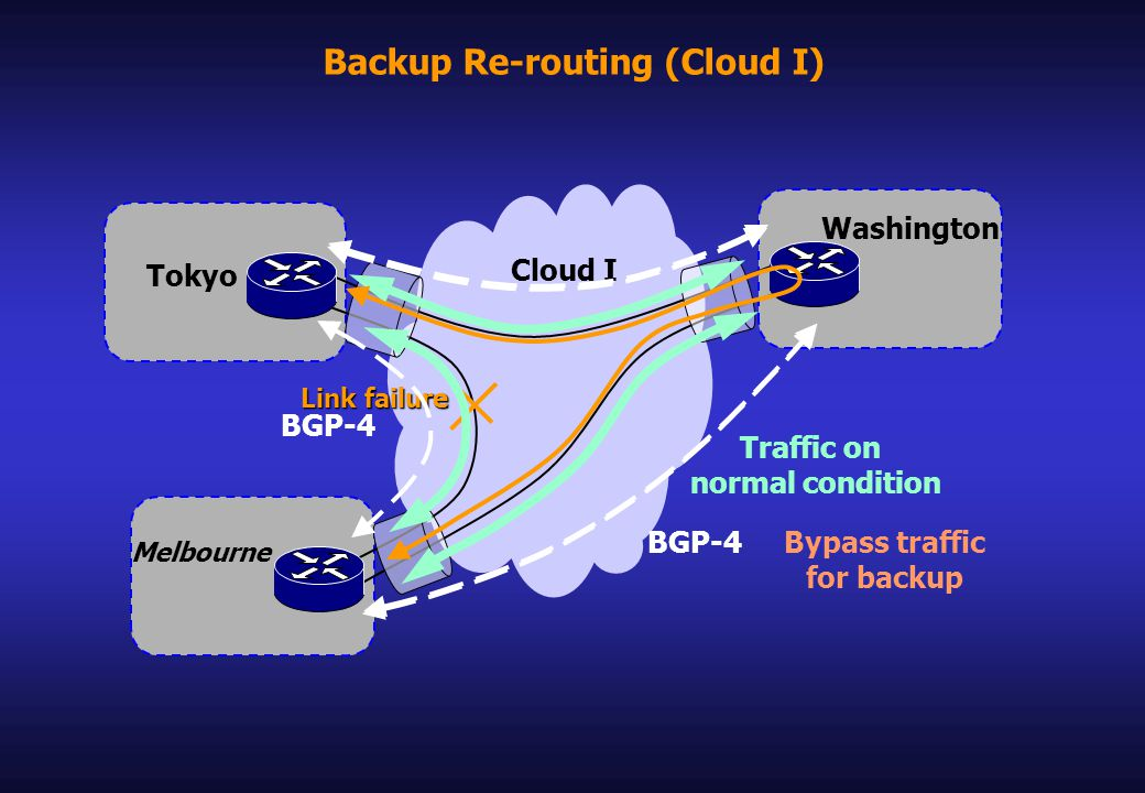 Backup Re-routing (Cloud I) Cloud I Washington Melbourne Tokyo Link failure BGP-4 Traffic on normal condition BGP-4 Bypass traffic for backup