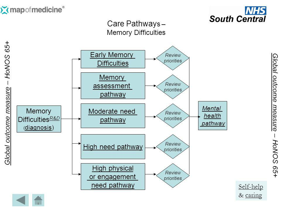 Mental health pathway Memory assessment pathway Early Memory Difficulties Memory Difficulties R&D R&D ( diagnosis) diagnosis Global outcome measure Gl