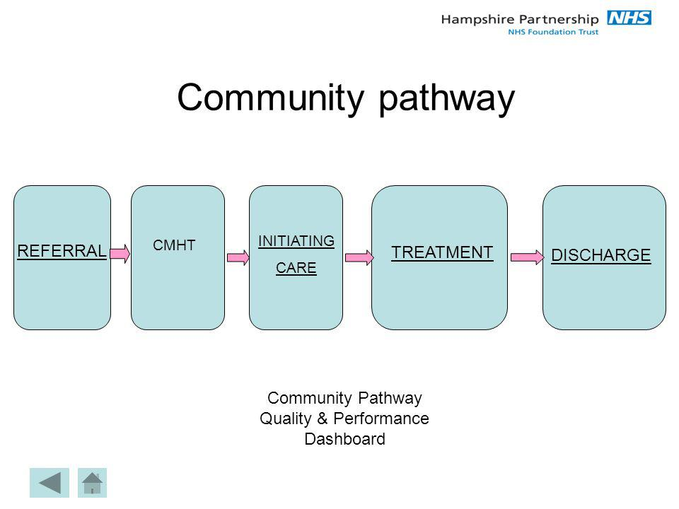 Community pathway REFERRAL INITIATING CARE TREATMENT DISCHARGE CMHT Community Pathway Quality & Performance Dashboard