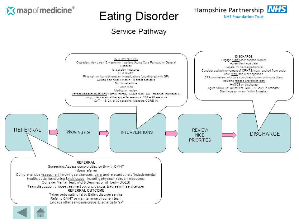 Eating Disorder Service Pathway REFERRAL Waiting list INTERVENTIONS REVIEW NICE PRIORITIES DISCHARGE REFERRAL Screening: Assess comorbidities jointly