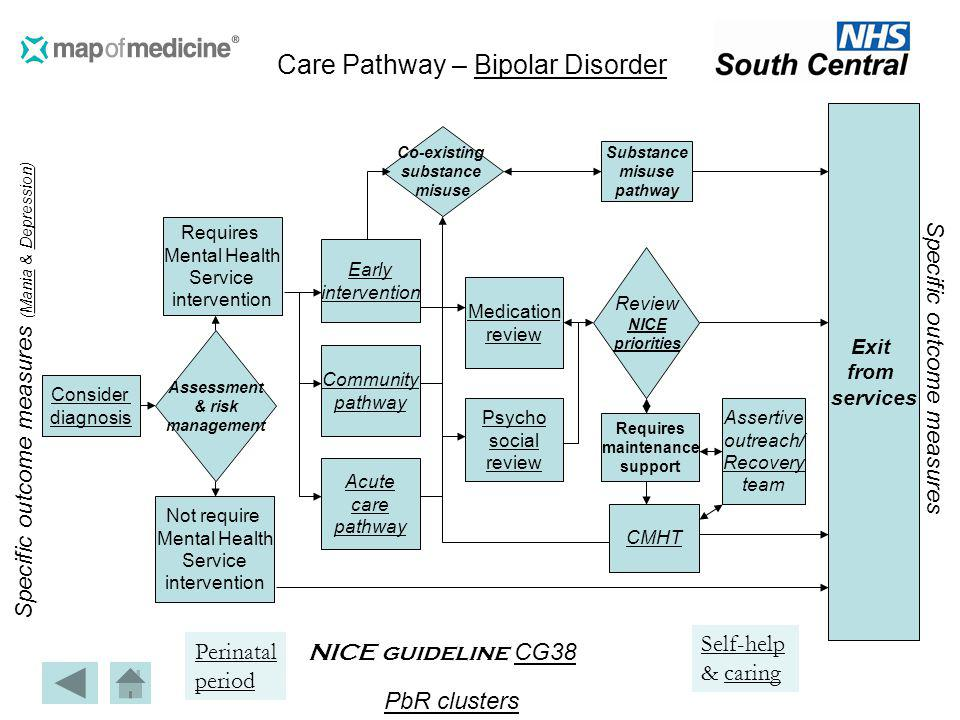 Consider diagnosis Co-existing substance misuse Community pathway Not require Mental Health Service intervention Requires Mental Health Service interv