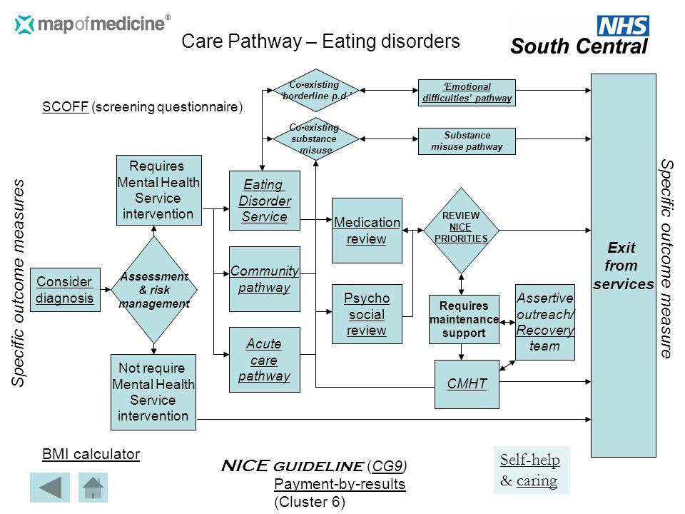 SCOFFSCOFF (screening questionnaire) BMI calculator Payment-by-results (Cluster 6) Consider diagnosis Co-existing substance misuse Community pathway N