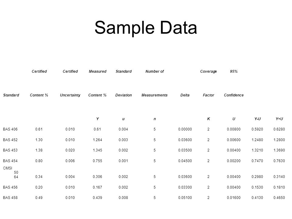 Sample Data Certified MeasuredStandardNumber ofCoverage95% StandardContent %UncertaintyContent %DeviationMeasurementsDeltaFactorConfidence YunKUY-UY+U