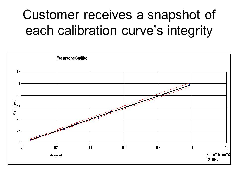 Customer receives a snapshot of each calibration curves integrity