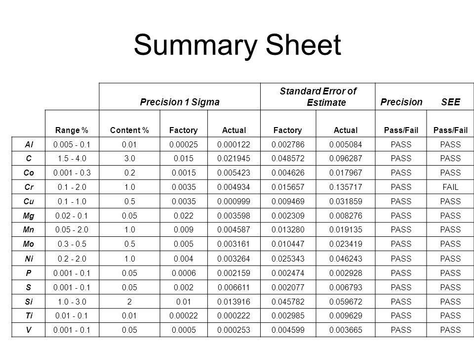 Summary Sheet Precision 1 Sigma Standard Error of EstimatePrecisionSEE Range %Content %FactoryActualFactoryActualPass/Fail Al0.005 - 0.10.010.000250.0