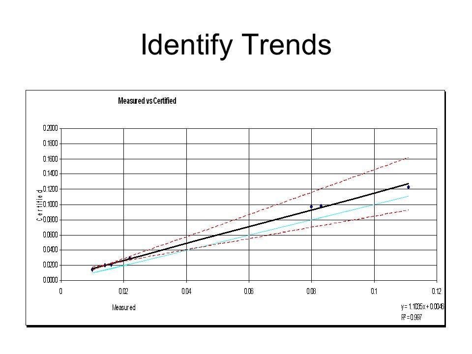 Identify Trends