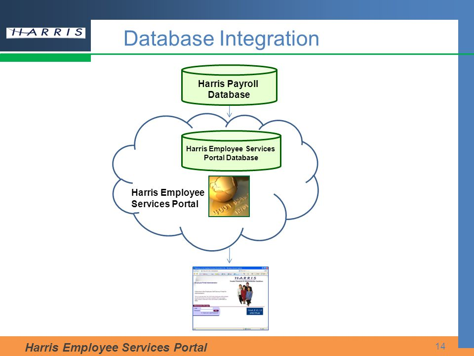Harris Employee Services Portal 14 Database Integration Harris Employee Services Portal Harris Payroll Database Harris Employee Services Portal Database