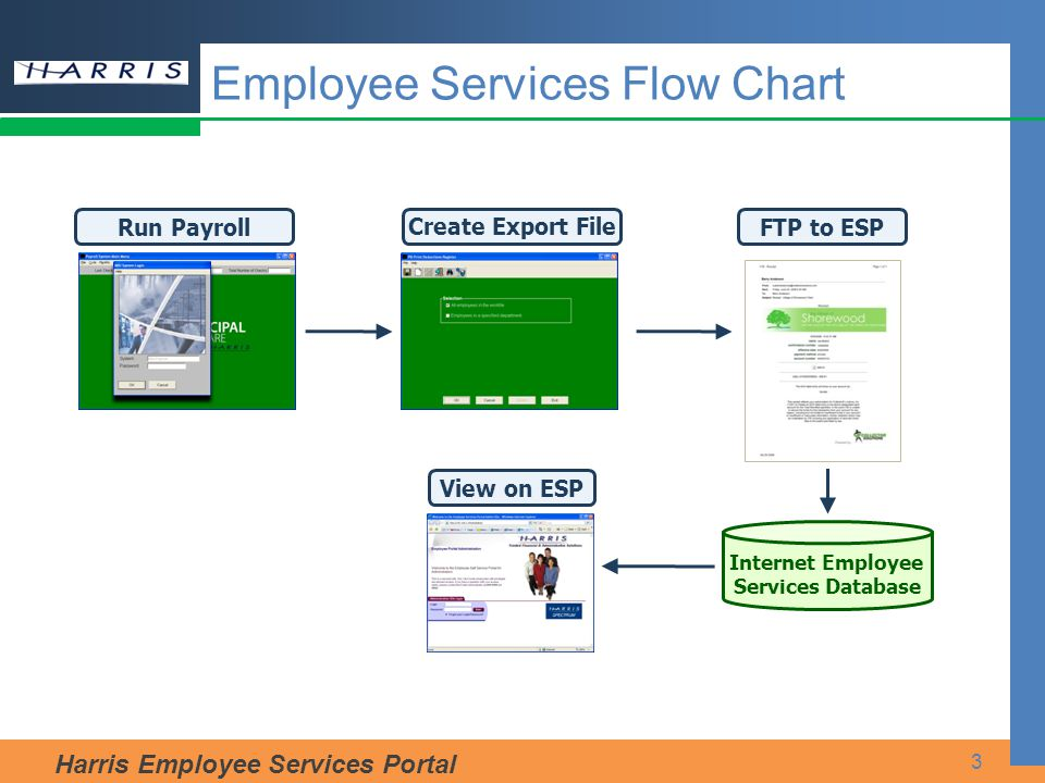 Harris Employee Services Portal Employee Services Flow Chart Run Payroll Create Export File Internet Employee Services Database FTP to ESP 3 View on ESP