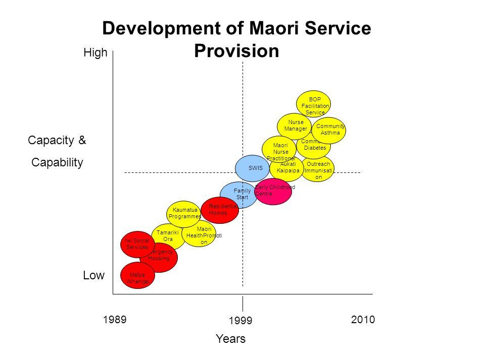 Capacity & Capability High Low Years 19892010 SWIS Outreach Immunisati on Emergency Housing Matua Whangai Tamariki Ora Kaumatua Programmes Maori Healt