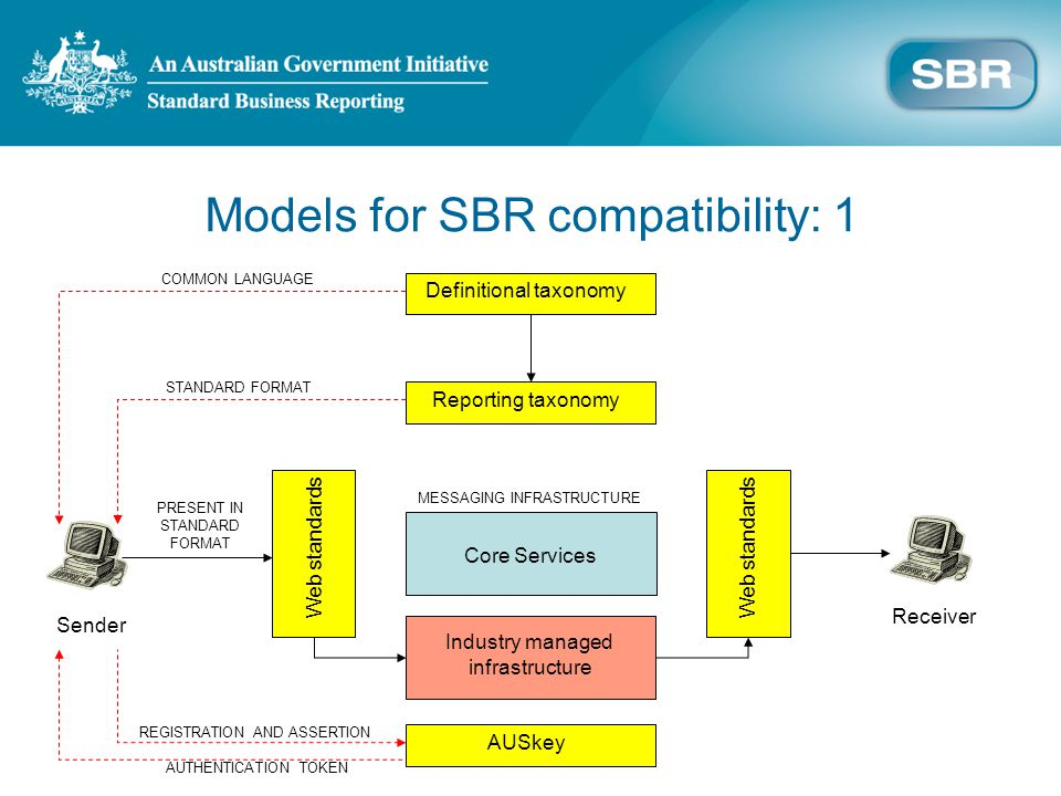 Models for SBR compatibility: 1 Definitional taxonomy Reporting taxonomy MESSAGING INFRASTRUCTURE Core Services COMMON LANGUAGE STANDARD FORMAT Web standards PRESENT IN STANDARD FORMAT Sender Receiver Industry managed infrastructure AUSkey REGISTRATION AND ASSERTION AUTHENTICATION TOKEN