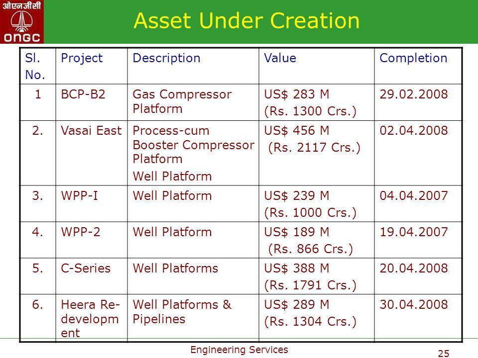 Engineering Services 25 Asset Under Creation Sl. No. ProjectDescriptionValueCompletion 1BCP-B2Gas Compressor Platform US$ 283 M (Rs. 1300 Crs.) 29.02.