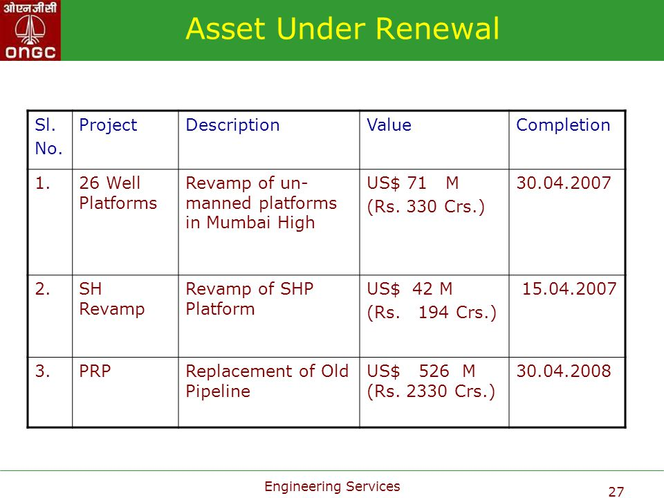 Engineering Services 27 Asset Under Renewal Sl. No. ProjectDescriptionValueCompletion 1.26 Well Platforms Revamp of un- manned platforms in Mumbai Hig