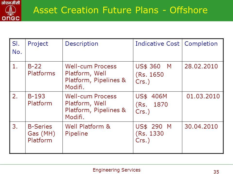 Engineering Services 35 Asset Creation Future Plans - Offshore Sl. No. ProjectDescriptionIndicative CostCompletion 1.B-22 Platforms Well-cum Process P