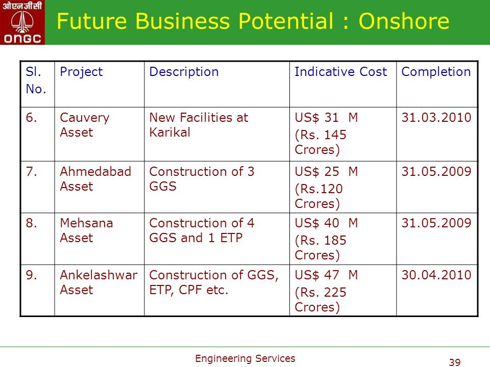 Engineering Services 39 Future Business Potential : Onshore Sl. No. ProjectDescriptionIndicative CostCompletion 6.Cauvery Asset New Facilities at Kari