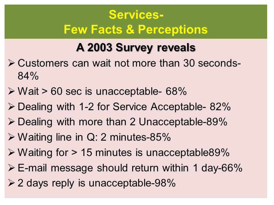 Do we have an ANSWER? Ever increasing Demands for Citizens Services– Typical Scenes 8 am11 am 1 pm