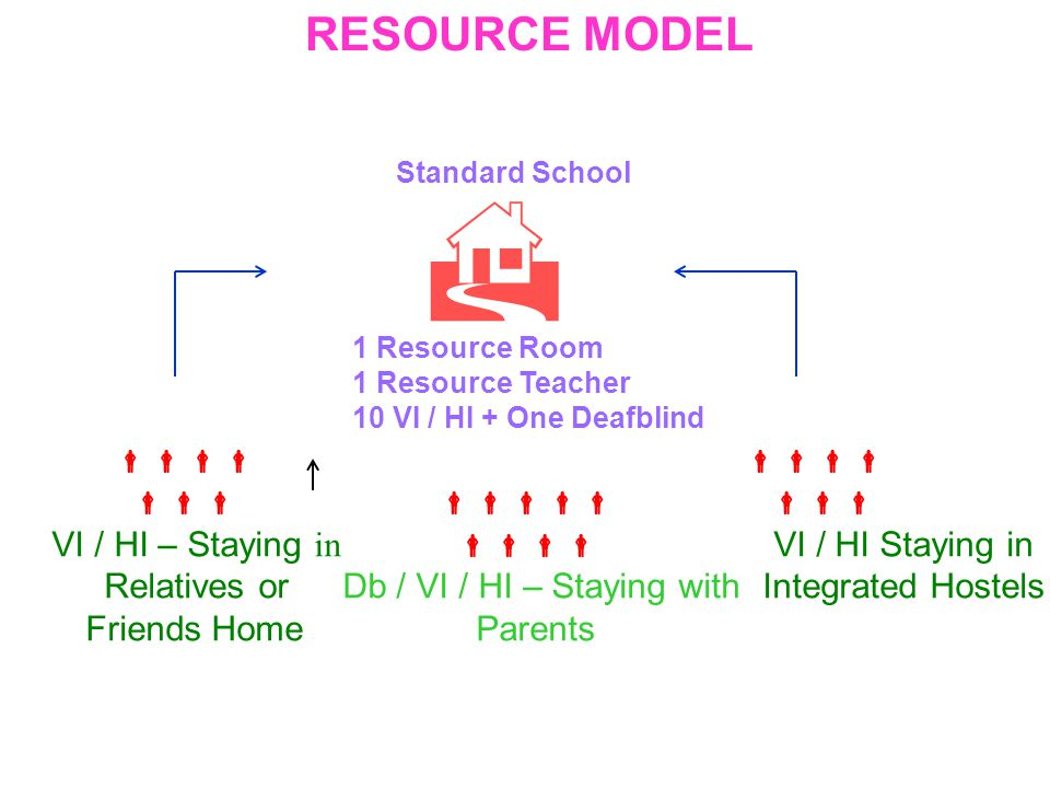 Standard School 1 Resource Room 1 Resource Teacher 10 VI / HI + One Deafblind VI / HI – Staying in VI / HI Staying in Relatives or Db / VI / HI – Staying with Integrated Hostels Friends Home Parents RESOURCE MODEL