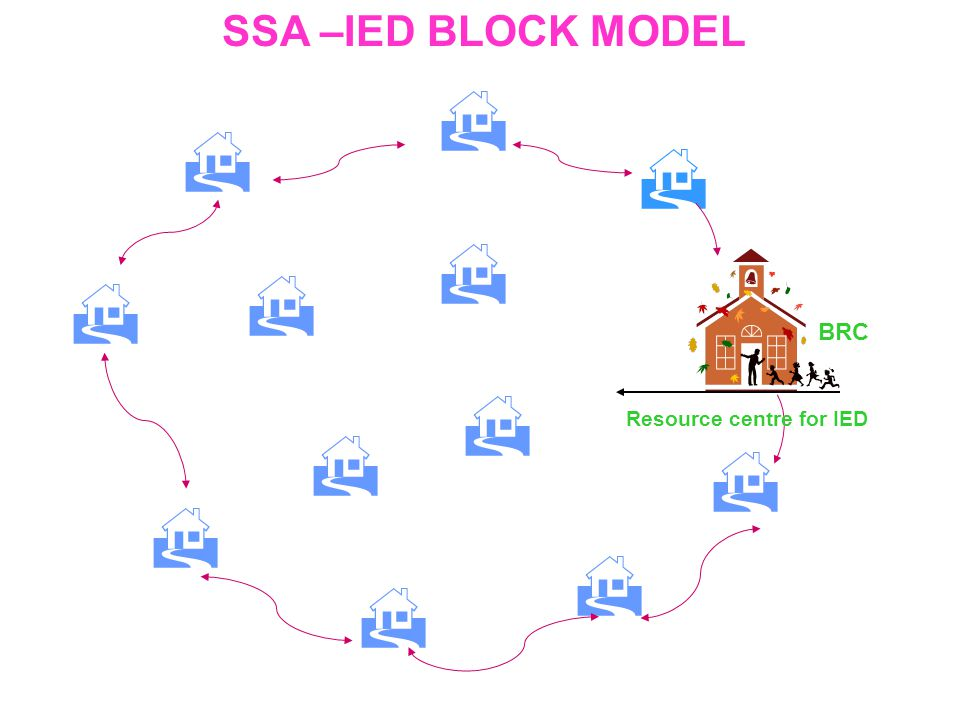 SSA –IED BLOCK MODEL Resource centre for IED BRC