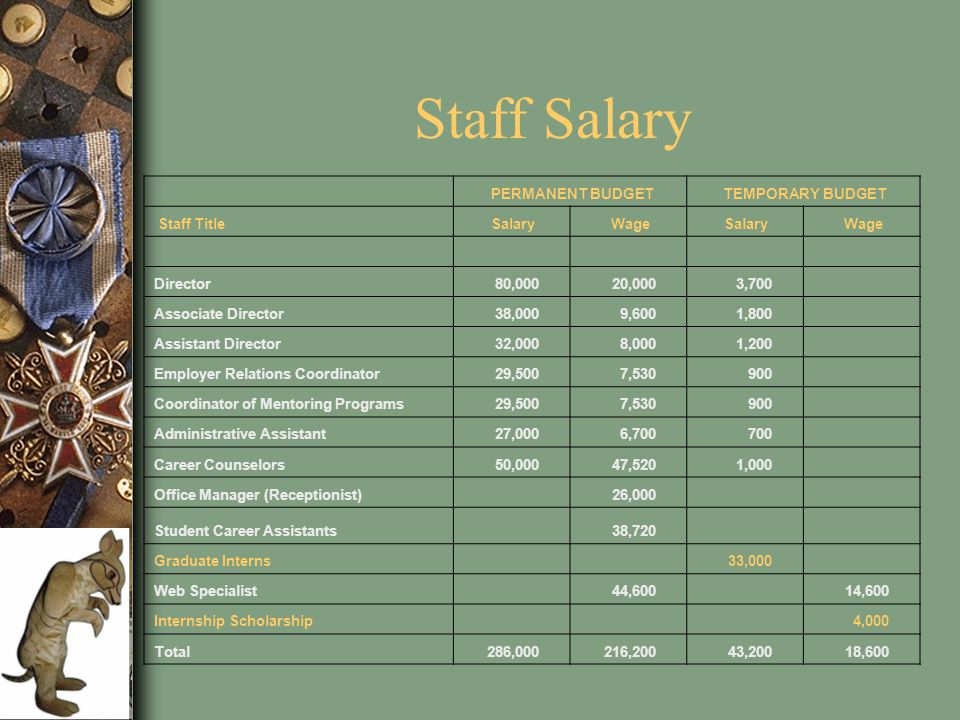 Staff Salary PERMANENT BUDGET TEMPORARY BUDGET Staff Title Salary Wage Salary Wage Director 80,000 20,000 3,700 Associate Director 38,000 9,600 1,800 Assistant Director 32,000 8,000 1,200 Employer Relations Coordinator 29,500 7,530 900 Coordinator of Mentoring Programs 29,500 7,530 900 Administrative Assistant 27,000 6,700 700 Career Counselors 50,000 47,520 1,000 Office Manager (Receptionist) 26,000 Student Career Assistants 38,720 Graduate Interns 33,000 Web Specialist 44,600 14,600 Internship Scholarship 4,000 Total 286,000 216,200 43,200 18,600
