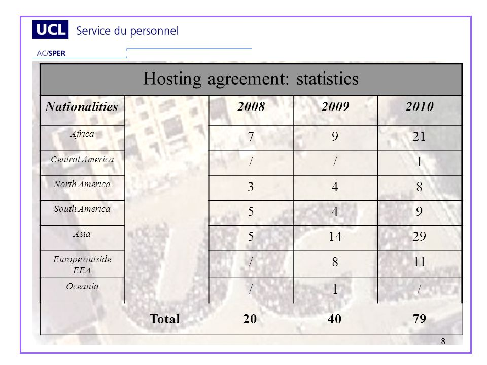 8 Hosting agreement: statistics Nationalities200820092010 Africa 7921 Central America //1 North America 348 South America 549 Asia 51429 Europe outside EEA /811 Oceania /1/ Total 20 40 79