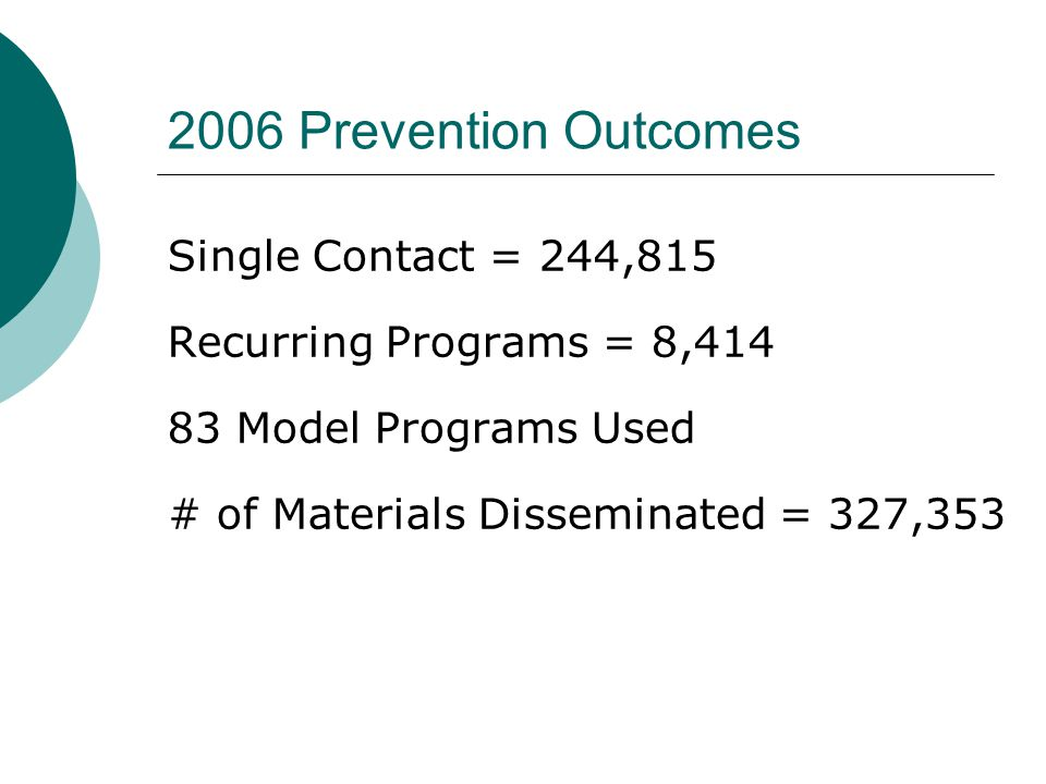 2006 Prevention Outcomes Single Contact = 244,815 Recurring Programs = 8,414 83 Model Programs Used # of Materials Disseminated = 327,353