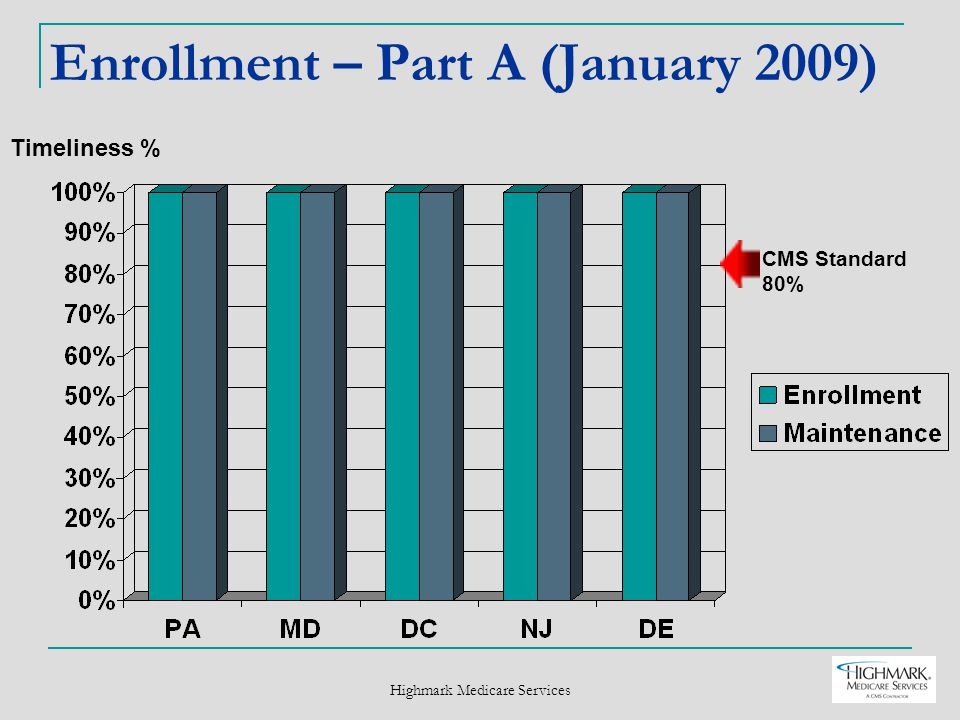 Highmark Medicare Services Enrollment – Part A (January 2009) Timeliness % CMS Standard 80%