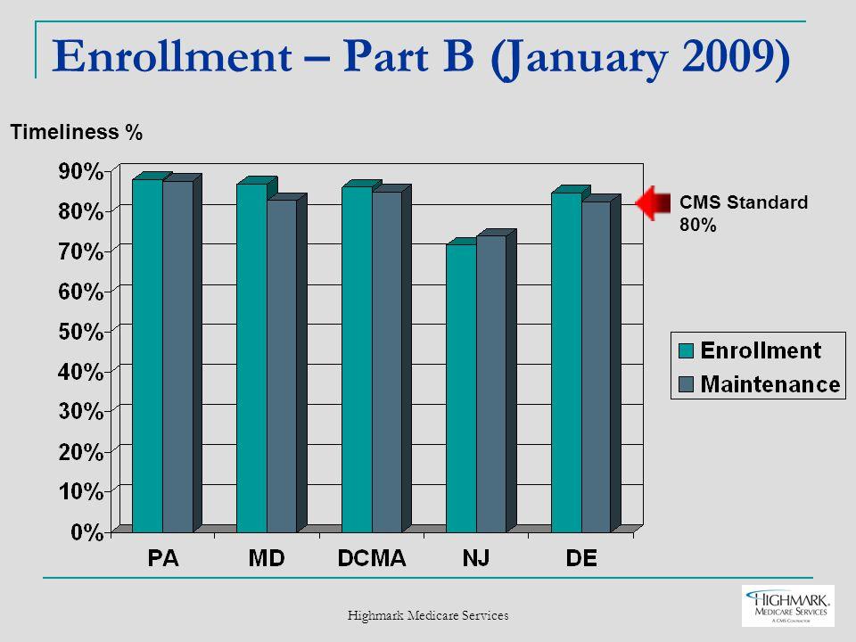 Highmark Medicare Services Enrollment – Part B (January 2009) Timeliness % CMS Standard 80%