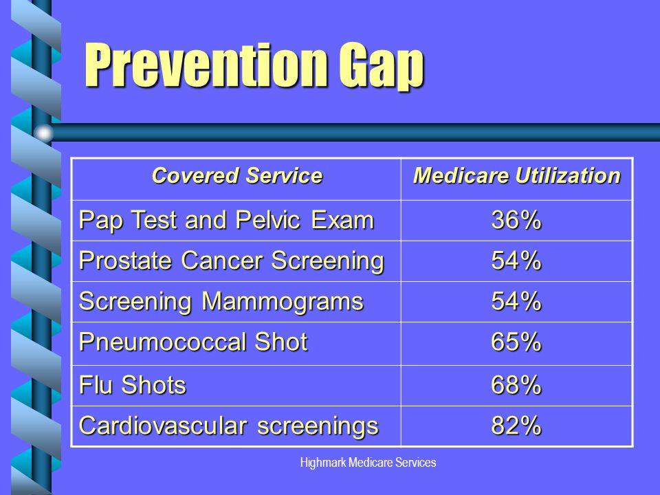 Highmark Medicare Services Prevention Gap Covered Service Medicare Utilization Pap Test and Pelvic Exam 36% Prostate Cancer Screening 54% Screening Mammograms 54% Pneumococcal Shot 65% Flu Shots 68% Cardiovascular screenings 82%