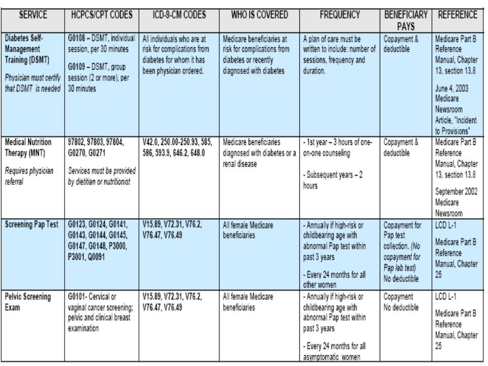 Highmark Medicare Services Medicare Part B Preventative Services