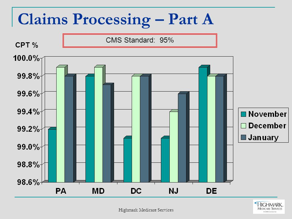 Highmark Medicare Services Claims Processing – Part A CPT % CMS Standard: 95%