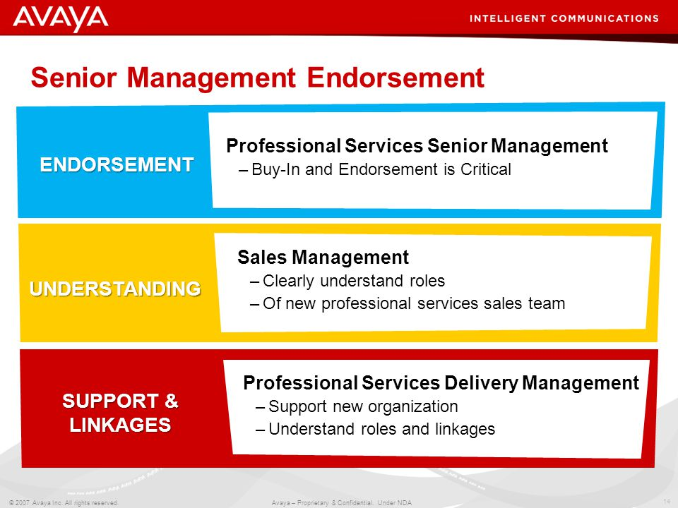 14 © 2007 Avaya Inc. All rights reserved. Avaya – Proprietary & Confidential. Under NDA Senior Management Endorsement ENDORSEMENT UNDERSTANDING SUPPOR