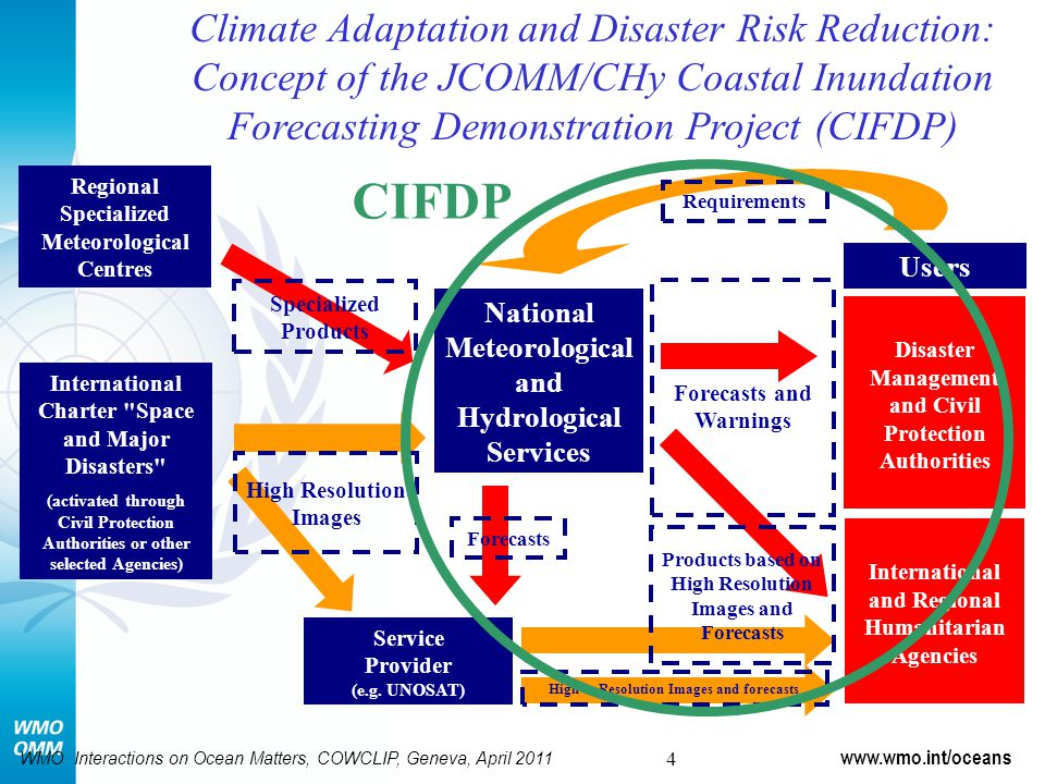 Climate Adaptation and Disaster Risk Reduction: Concept of the JCOMM/CHy Coastal Inundation Forecasting Demonstration Project (CIFDP) Specialized Products Forecasts and Warnings Disaster Management and Civil Protection Authorities Requirements Regional Specialized Meteorological Centres National Meteorological and Hydrological Services Users International and Regional Humanitarian Agencies International Charter Space and Major Disasters (activated through Civil Protection Authorities or other selected Agencies) Service Provider (e.g.