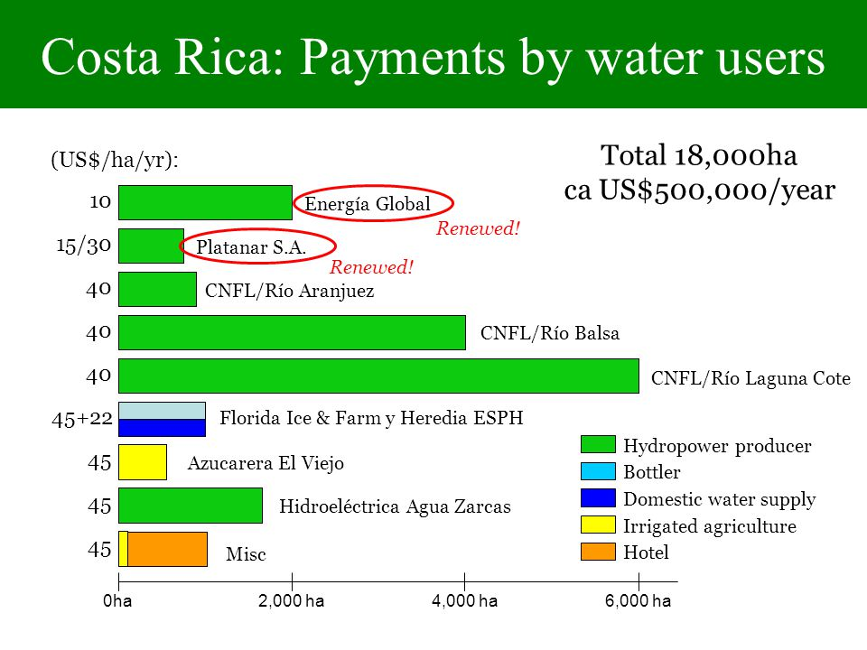 Costa Rica: Payments by water users Hydropower producer Domestic water supply Bottler Irrigated agriculture Hotel 10 15/ (US$/ha/yr): Total 18,000ha ca US$500,000/year Energía Global Platanar S.A.